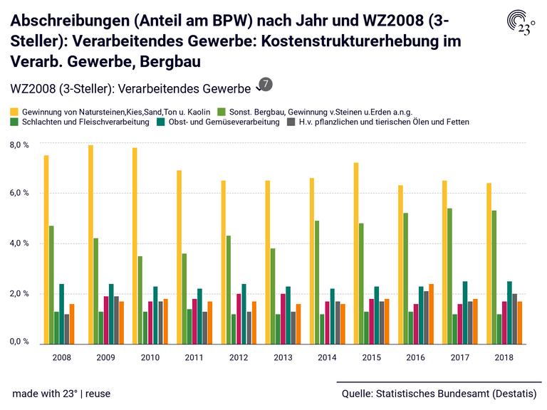 Abschreibungen (Anteil am BPW) nach Jahr und WZ2008 (3-Steller): Verarbeitendes Gewerbe: Kostenstrukturerhebung im Verarb. Gewerbe, Bergbau