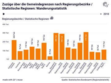 Zuzüge über die Gemeindegrenzen nach Regierungsbezirke / Statistische Regionen: Wanderungsstatistik