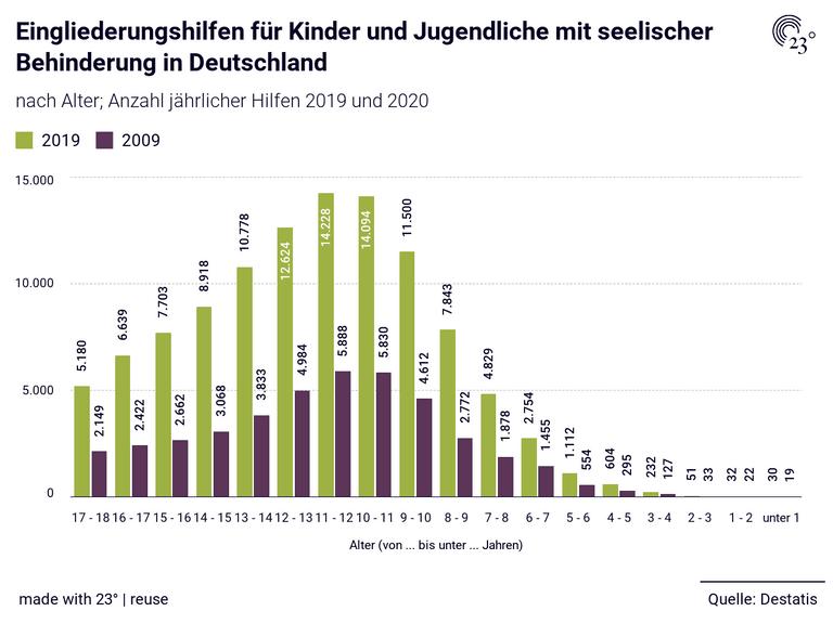 Eingliederungshilfen für Kinder und Jugendliche mit seelischer Behinderung in Deutschland