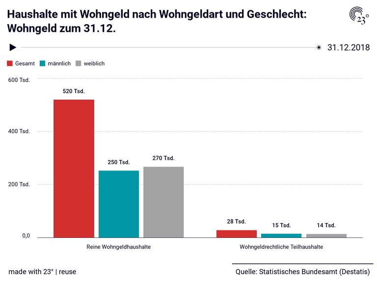 Haushalte mit Wohngeld nach Wohngeldart und Geschlecht: Wohngeld zum 31.12.