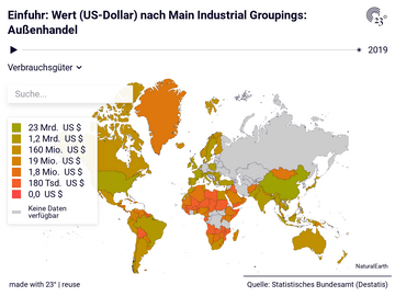 Einfuhr: Wert (US-Dollar) nach Main Industrial Groupings: Außenhandel
