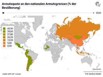 Armutsquote an den nationalen Armutsgrenzen (% der Bevölkerung)
