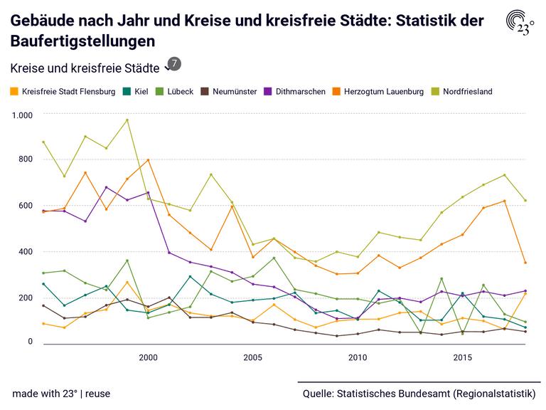 Gebäude nach Jahr und Kreise und kreisfreie Städte: Statistik der Baufertigstellungen