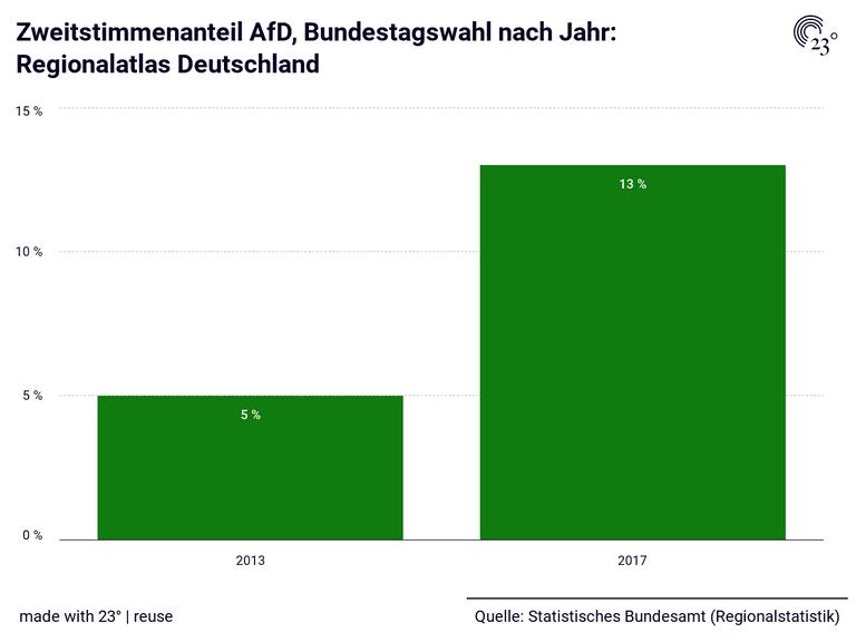 Zweitstimmenanteil AfD, Bundestagswahl nach Jahr: Regionalatlas Deutschland