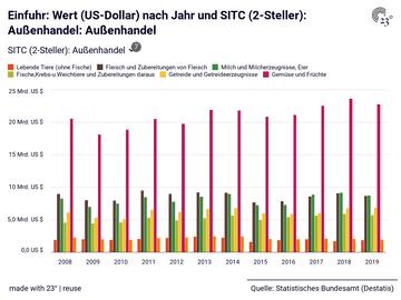 Einfuhr: Wert (US-Dollar) nach Jahr und SITC (2-Steller): Außenhandel: Außenhandel