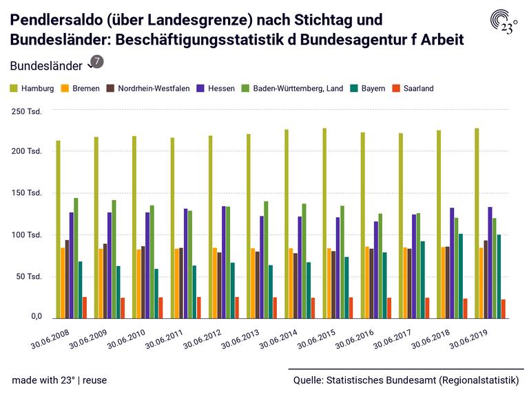 Pendlersaldo (über Landesgrenze) nach Stichtag und Bundesländer: Beschäftigungsstatistik d Bundesagentur f Arbeit