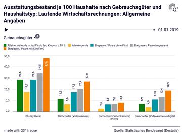 Ausstattungsbestand je 100 Haushalte nach Gebrauchsgüter und Haushaltstyp: Laufende Wirtschaftsrechnungen: Allgemeine Angaben