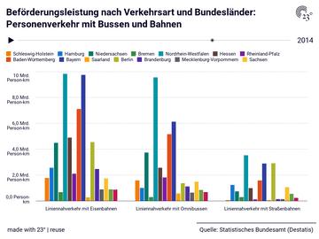 Beförderungsleistung nach Verkehrsart und Bundesländer: Personenverkehr mit Bussen und Bahnen