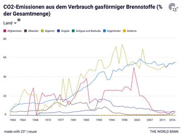 CO2-Emissionen aus dem Verbrauch gasförmiger Brennstoffe (% der Gesamtmenge)