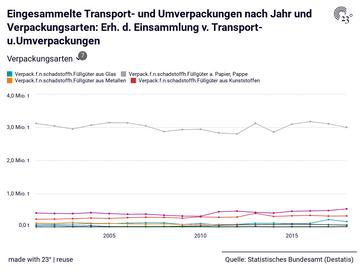 Eingesammelte Transport- und Umverpackungen nach Jahr und Verpackungsarten: Erh. d. Einsammlung v. Transport- u.Umverpackungen