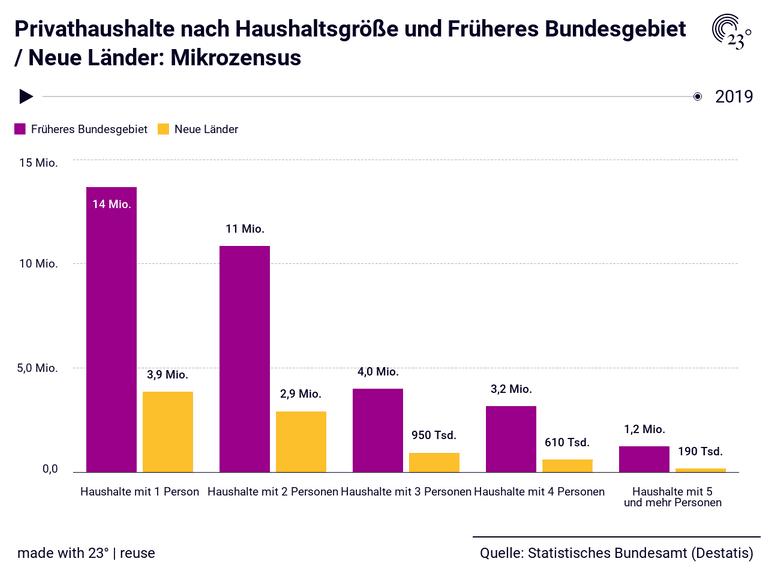 Privathaushalte nach Haushaltsgröße und Früheres Bundesgebiet / Neue Länder: Mikrozensus