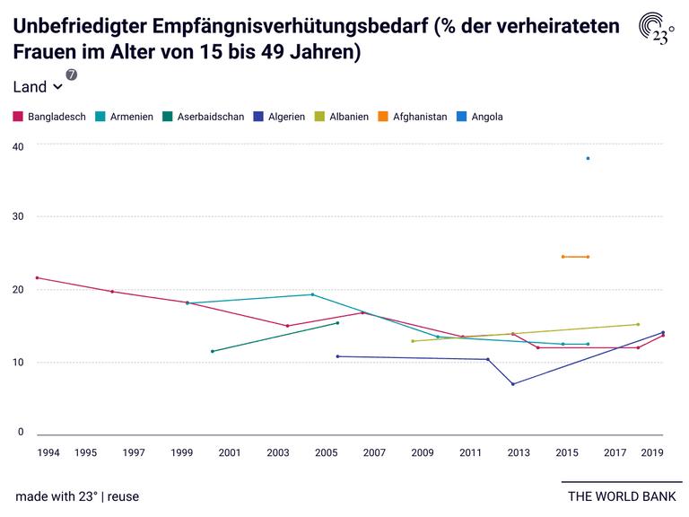 Unbefriedigter Empfängnisverhütungsbedarf (% der verheirateten Frauen im Alter von 15 bis 49 Jahren)