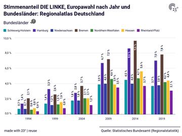 Stimmenanteil DIE LINKE, Europawahl nach Jahr und Bundesländer: Regionalatlas Deutschland