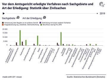 Vor dem Amtsgericht erledigte Verfahren nach Sachgebiete und Art der Erledigung: Statistik über Zivilsachen
