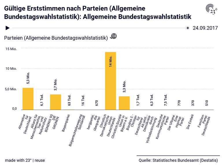 Gültige Erststimmen nach Parteien (Allgemeine Bundestagswahlstatistik): Allgemeine Bundestagswahlstatistik