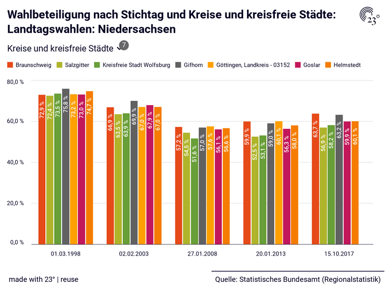 Wahlbeteiligung nach Stichtag und Kreise und kreisfreie Städte: Landtagswahlen: Niedersachsen