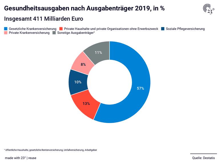 Gesundheitsausgaben nach Ausgabenträger 2019, in %