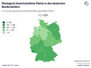 Ökologisch bewirtschaftete Fläche in den deutschen Bundesländern