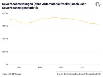 Gewerbeabmeldungen (ohne Automatenaufsteller) nach Jahr: Gewerbeanzeigenstatistik