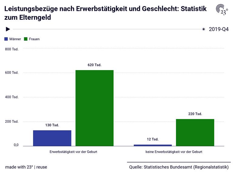 Leistungsbezüge nach Erwerbstätigkeit und Geschlecht: Statistik zum Elterngeld