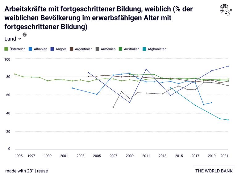 Arbeitskräfte mit fortgeschrittener Bildung, weiblich (% der weiblichen Bevölkerung im erwerbsfähigen Alter mit fortgeschrittener Bildung)
