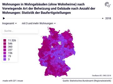 Wohnungen in Wohngebäuden (ohne Wohnheime) nach Vorwiegende Art der Beheizung und Gebäude nach Anzahl der Wohnungen: Statistik der Baufertigstellungen