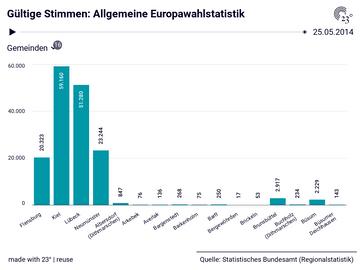 Gültige Stimmen: Allgemeine Europawahlstatistik
