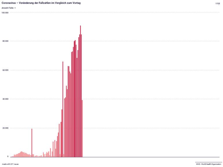 Coronavirus – Veränderung der Fallzahlen im Vergleich zum Vortag
