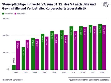Steuerpflichtige mit verbl. VA zum 31.12. des VJ nach Jahr und Gewinnfälle und Verlustfälle: Körperschaftsteuerstatistik