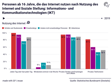 Personen ab 16 Jahre, die das Internet nutzen nach Nutzung des Internet und Soziale Stellung: Informations- und Kommunikationstechnologien (IKT)