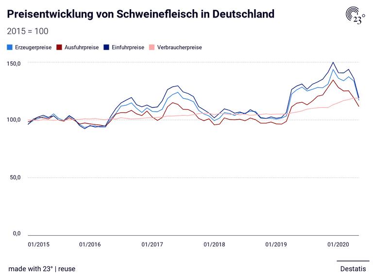 Preisentwicklung von Schweinefleisch in Deutschland