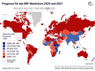 Prognose für das BIP-Wachstum 2020 und 2021