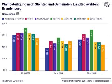 Wahlbeteiligung nach Stichtag und Gemeinden: Landtagswahlen: Brandenburg