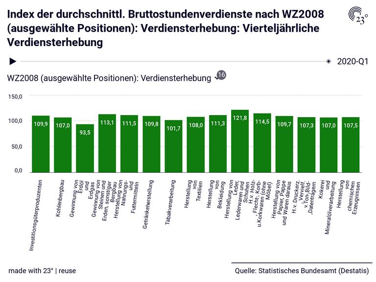 Index der durchschnittl. Bruttostundenverdienste nach WZ2008 (ausgewählte Positionen): Verdiensterhebung: Vierteljährliche Verdiensterhebung