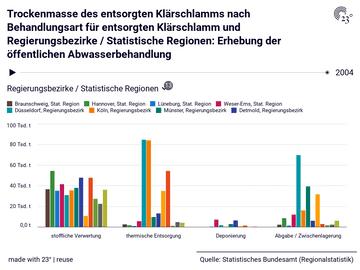 Trockenmasse des entsorgten Klärschlamms nach Behandlungsart für entsorgten Klärschlamm und Regierungsbezirke / Statistische Regionen: Erhebung der öffentlichen Abwasserbehandlung