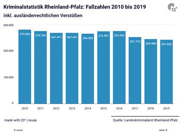 Polizeiliche Kriminalstatistik Rheinland-Pfalz 2019