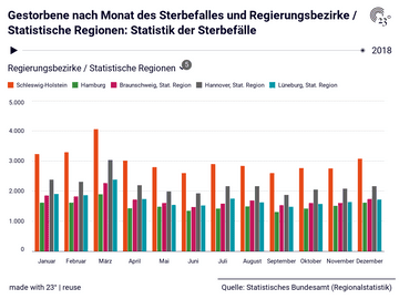 Gestorbene nach Monat des Sterbefalles und Regierungsbezirke / Statistische Regionen: Statistik der Sterbefälle