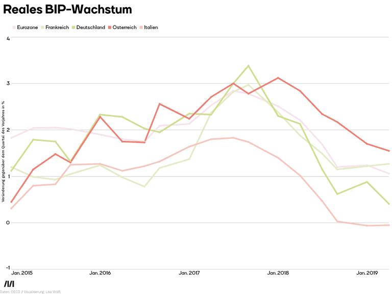 Reales BIP-Wachstum
