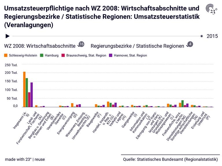 Umsatzsteuerpflichtige nach WZ 2008: Wirtschaftsabschnitte und Regierungsbezirke / Statistische Regionen: Umsatzsteuerstatistik (Veranlagungen)