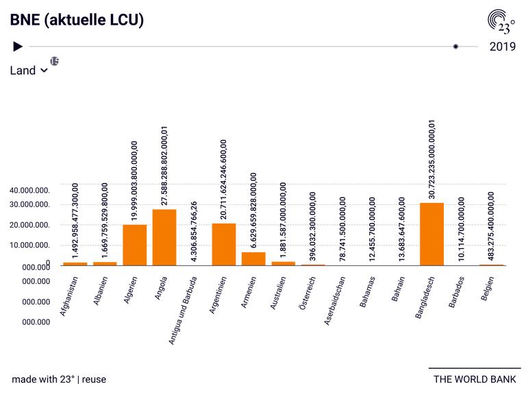 BNE (aktuelle LCU)