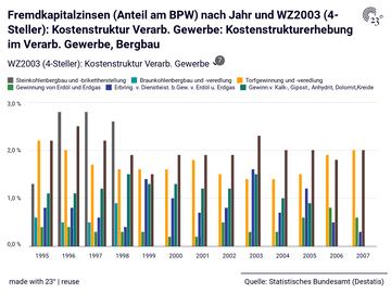 Fremdkapitalzinsen (Anteil am BPW) nach Jahr und WZ2003 (4-Steller): Kostenstruktur Verarb. Gewerbe: Kostenstrukturerhebung im Verarb. Gewerbe, Bergbau