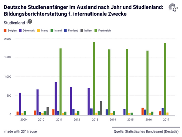 Deutsche Studienanfänger im Ausland nach Jahr und Studienland: Bildungsberichterstattung f. internationale Zwecke