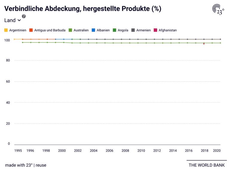 Verbindliche Abdeckung, hergestellte Produkte (%)