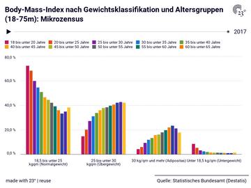 Body-Mass-Index nach Gewichtsklassifikation und Altersgruppen (18-75m): Mikrozensus