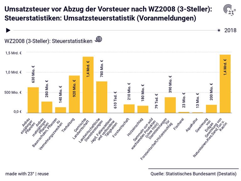 Umsatzsteuer vor Abzug der Vorsteuer nach WZ2008 (3-Steller): Steuerstatistiken: Umsatzsteuerstatistik (Voranmeldungen)