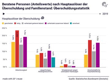 Beratene Personen (Anteilswerte) nach Hauptauslöser der Überschuldung und Familienstand: Überschuldungsstatistik