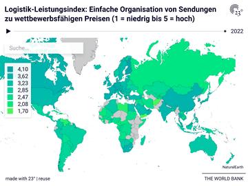 Logistik-Leistungsindex: Einfache Organisation von Sendungen zu wettbewerbsfähigen Preisen (1 = niedrig bis 5 = hoch)