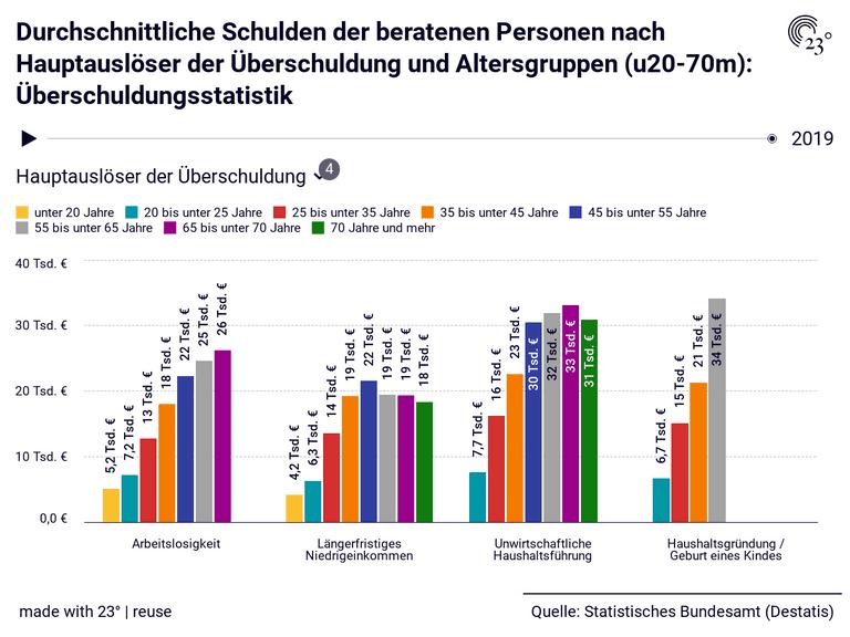 Durchschnittliche Schulden der beratenen Personen nach Hauptauslöser der Überschuldung und Altersgruppen (u20-70m): Überschuldungsstatistik