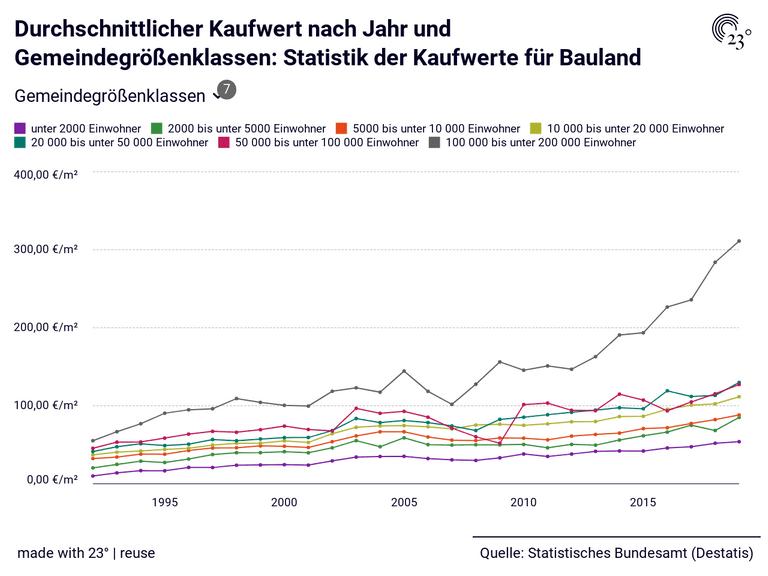 Durchschnittlicher Kaufwert nach Jahr und Gemeindegrößenklassen: Statistik der Kaufwerte für Bauland