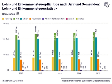 Lohn- und Einkommensteuerpflichtige nach Jahr und Gemeinden: Lohn- und Einkommensteuerstatistik
